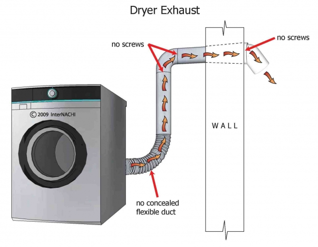 Dryer Fires In Boca Raton Florida State Home